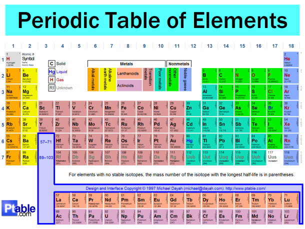 Miss maichers science site on the periodic table you can determine the number of protons an atom has by looking at the atomic number located above the elements atomic symbol urtaz Gallery
